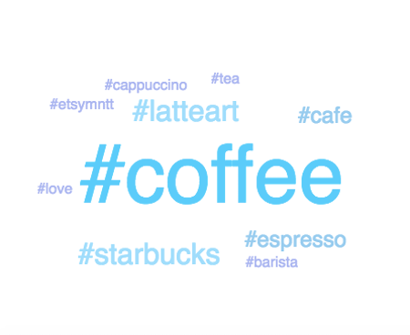 #coffee_tag_cloud